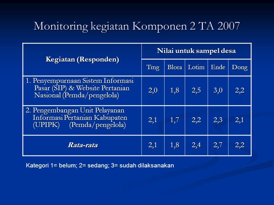 Monitoring kegiatan Komponen 2 TA 2007 Kegiatan (Responden) Nilai untuk sampel desa TmgBloraLotimEndeDong 1. Penyempurnaan Sistem Informasi Pasar (SIP