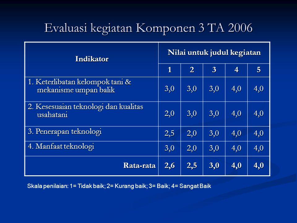 Evaluasi kegiatan Komponen 3 TA 2006 Indikator Nilai untuk judul kegiatan 12345 1. Keterlibatan kelompok tani & mekanisme umpan balik 3,03,03,04,04,0