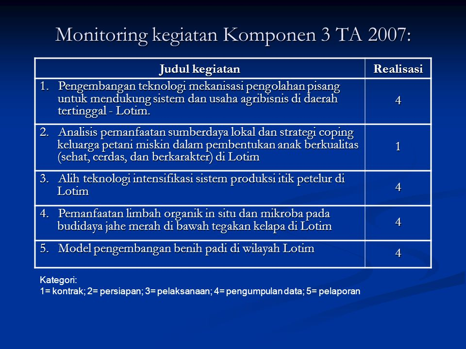 Monitoring kegiatan Komponen 3 TA 2007: Judul kegiatan Realisasi 1.