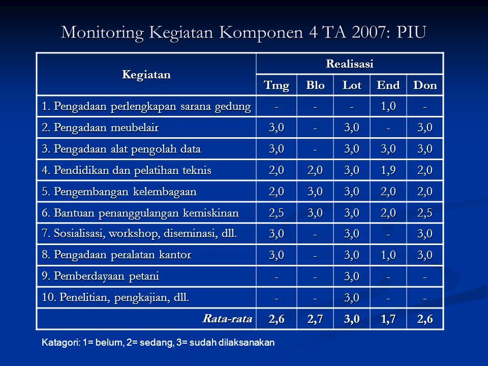 Monitoring Kegiatan Komponen 4 TA 2007: PIU Kegiatan Realisasi TmgBloLotEndDon 1. Pengadaan perlengkapan sarana gedung ---1,0- 2. Pengadaan meubelair