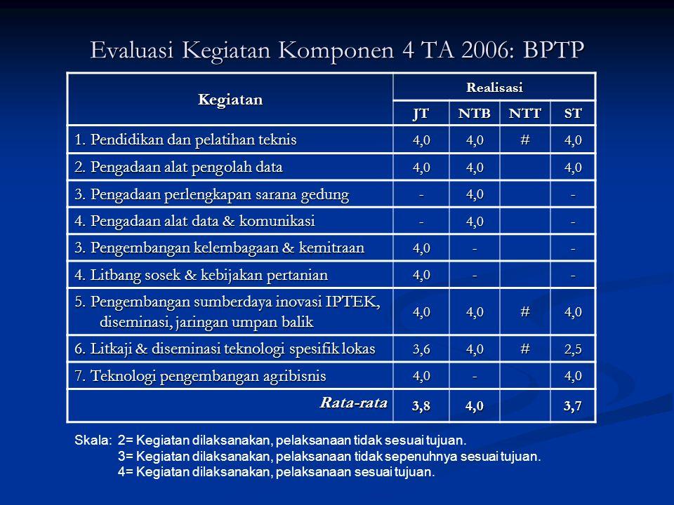 Evaluasi Kegiatan Komponen 4 TA 2006: BPTP Kegiatan Realisasi JTJTJTJTNTBNTTST 1. Pendidikan dan pelatihan teknis 4,04,0#4,0 2. Pengadaan alat pengola