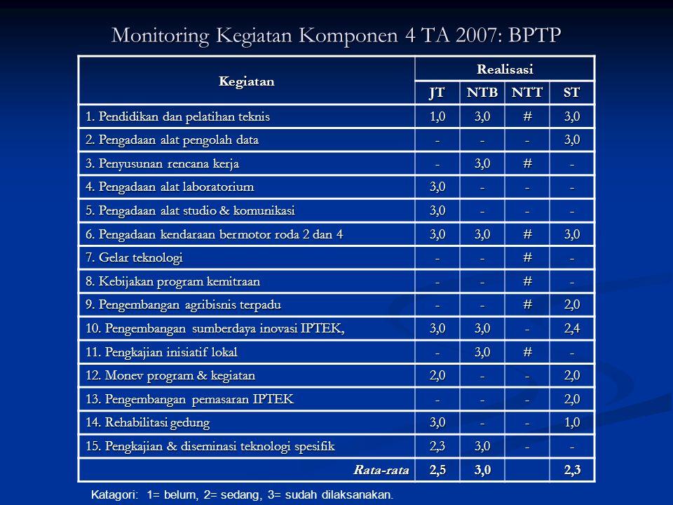 Monitoring Kegiatan Komponen 4 TA 2007: BPTP Kegiatan Realisasi JTJTJTJTNTBNTTST 1. Pendidikan dan pelatihan teknis 1,03,0#3,0 2. Pengadaan alat pengo