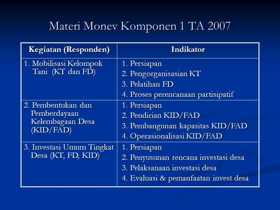 Sampel Desa / Kecamatan: Kab.Monitoring TA 2007 Evaluasi TA 2006 Tmg 1.