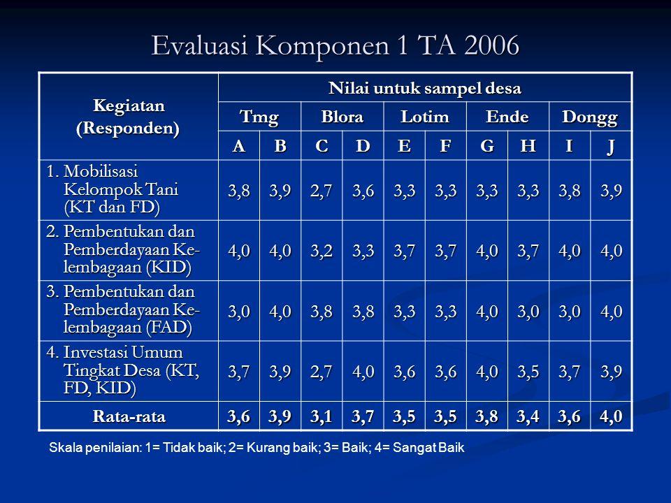 Evaluasi Komponen 1 TA 2006 Kegiatan (Responden) Kegiatan (Responden) Nilai untuk sampel desa TmgBloraLotimEndeDongg ABCDEFGHIJ 1. Mobilisasi Kelompok
