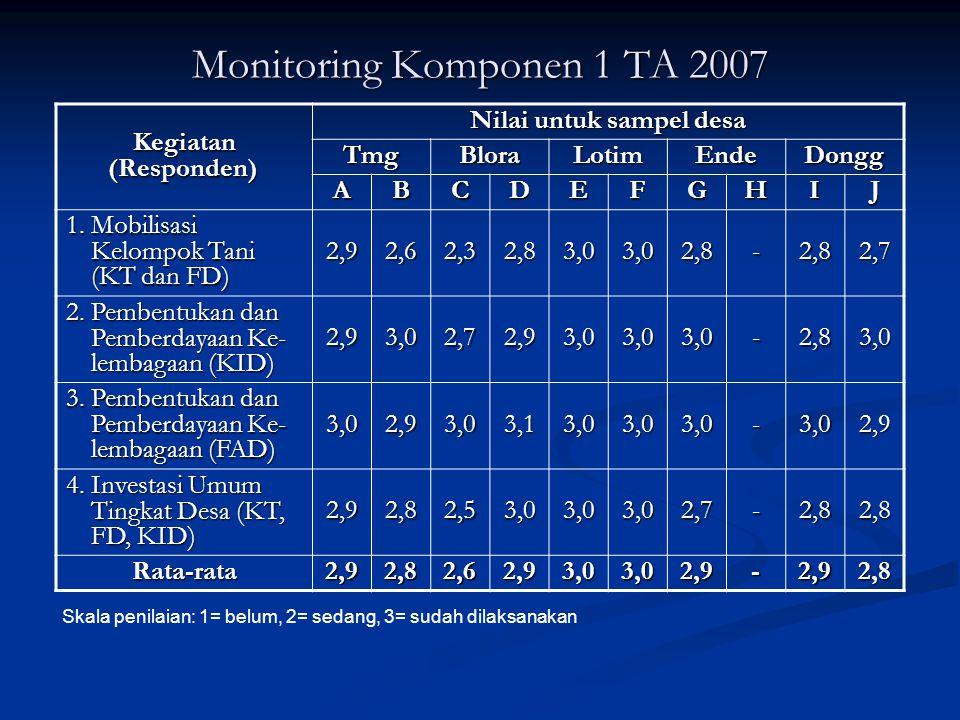 Monitoring Komponen 1 TA 2007 Kegiatan (Responden) Kegiatan (Responden) Nilai untuk sampel desa TmgBloraLotimEndeDongg ABCDEFGHIJ 1. Mobilisasi Kelomp