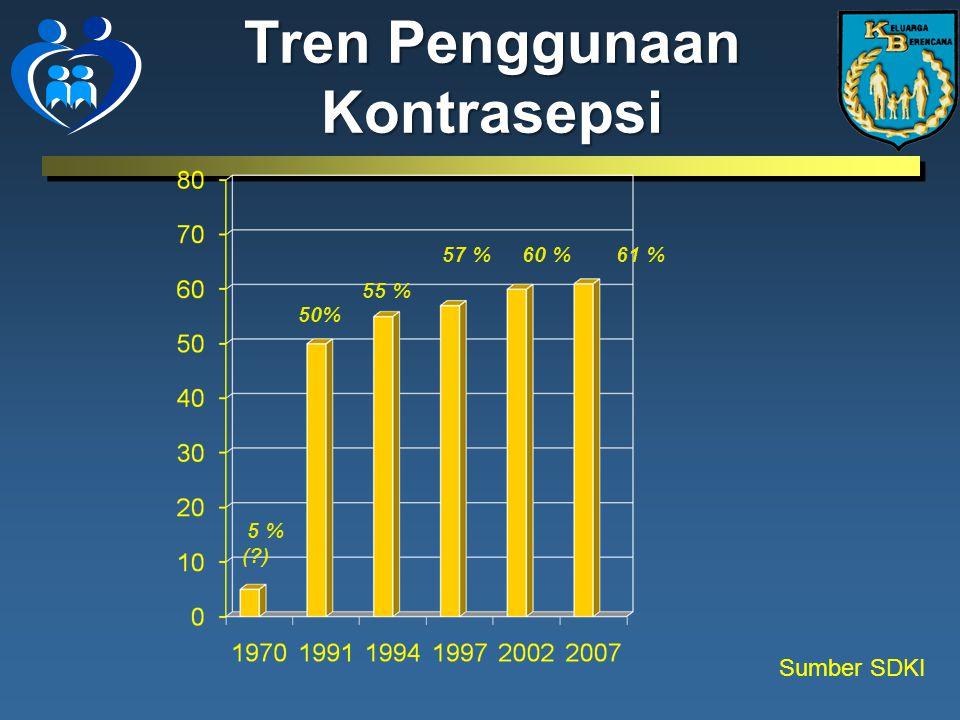Tren Penggunaan Kontrasepsi 50% 5 % (?) 55 % 57 %60 % 61 % Sumber SDKI