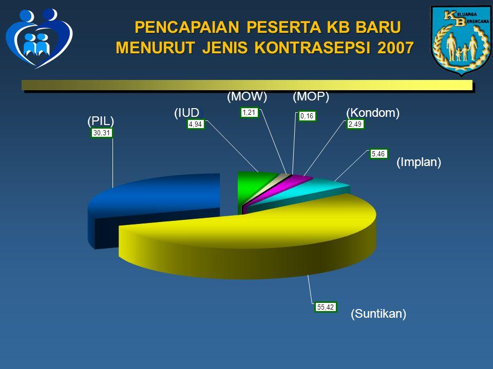 PENCAPAIAN PESERTA KB BARU MENURUT JENIS KONTRASEPSI 2007 MENURUT JENIS KONTRASEPSI 2007 (Suntikan) (Implan) (Kondom) (MOP)(MOW) (IUD) (PIL)