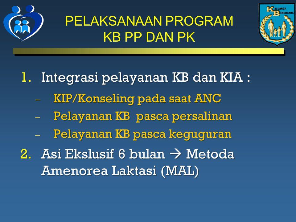 PELAKSANAAN PROGRAM KB PP DAN PK 1.Integrasi pelayanan KB dan KIA :  KIP/Konseling pada saat ANC  Pelayanan KB pasca persalinan  Pelayanan KB pasca keguguran 2.Asi Ekslusif 6 bulan  Metoda Amenorea Laktasi (MAL)
