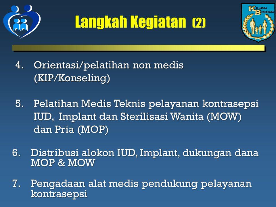 Langkah Kegiatan (2) 4.Orientasi/pelatihan non medis (KIP/Konseling) 5.Pelatihan Medis Teknis pelayanan kontrasepsi IUD, Implant dan Sterilisasi Wanita (MOW) dan Pria (MOP) 6.Distribusi alokon IUD, Implant, dukungan dana MOP & MOW 7.Pengadaan alat medis pendukung pelayanan kontrasepsi