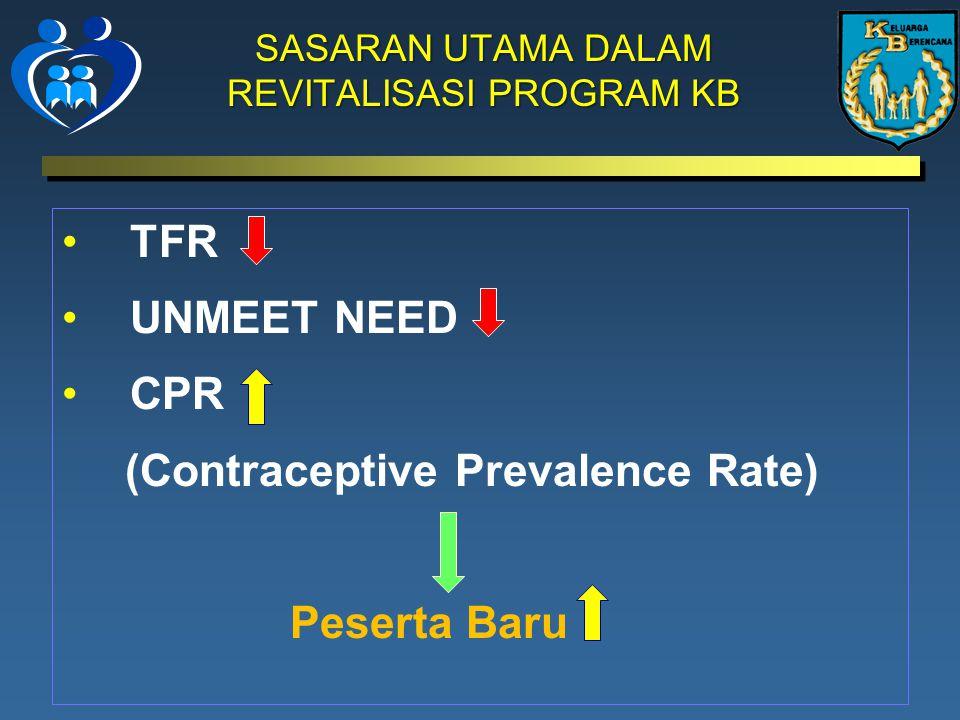 SASARAN UTAMA DALAM REVITALISASI PROGRAM KB TFR UNMEET NEED CPR (Contraceptive Prevalence Rate) Peserta Baru