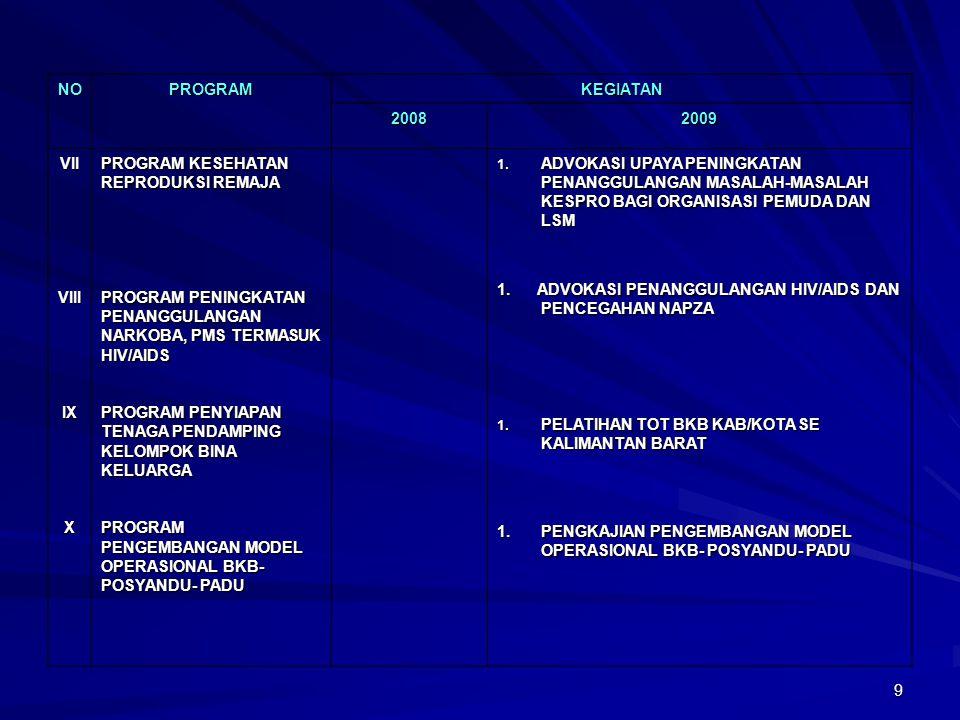 9 NOPROGRAMKEGIATAN 20082009 VIIVIIIIXX PROGRAM KESEHATAN REPRODUKSI REMAJA PROGRAM PENINGKATAN PENANGGULANGAN NARKOBA, PMS TERMASUK HIV/AIDS PROGRAM PENYIAPAN TENAGA PENDAMPING KELOMPOK BINA KELUARGA PROGRAM PENGEMBANGAN MODEL OPERASIONAL BKB- POSYANDU- PADU 1.