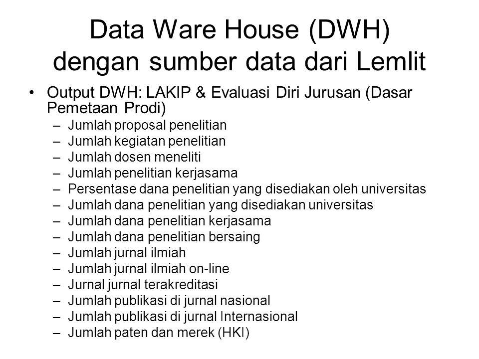 Data Ware House (DWH) dengan sumber data dari Lemlit Output DWH: LAKIP & Evaluasi Diri Jurusan (Dasar Pemetaan Prodi) –Jumlah proposal penelitian –Jum