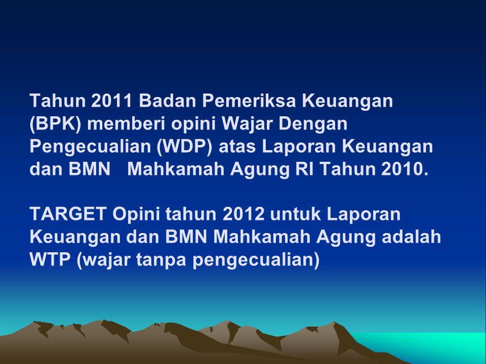 Dalam rangka mengoptimalkan pemanf BMN berupa tanah dan/atau bangunan yg blm/tdk dipergunakan dlm TUSI/Idle, untuk mencegah penggunaan BMN oleh pihak