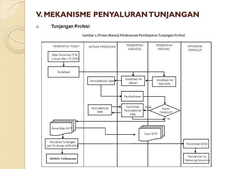 V. MEKANISME PENYALURAN TUNJANGAN A. Tunjangan Profesi