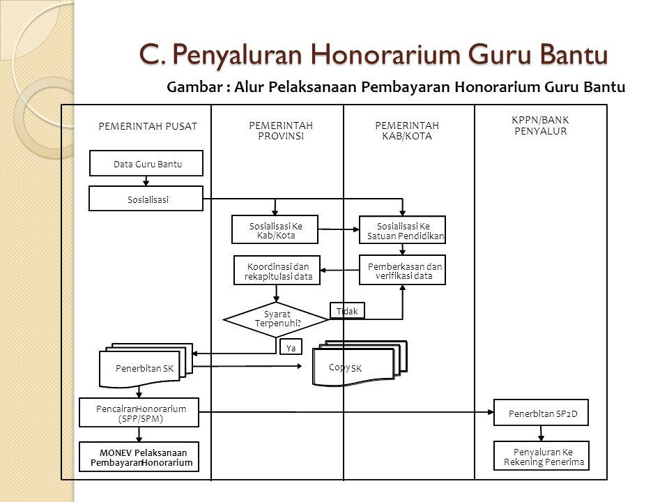 C. Penyaluran Honorarium Guru Bantu Gambar : Alur Pelaksanaan Pembayaran Honorarium Guru Bantu Pencairan Honorarium (SPP/SPM) Penerbitan SP2D Penyalur