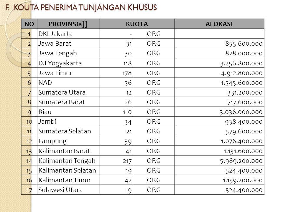 F. KOUTA PENERIMA TUNJANGAN KHUSUS NOPROVINSIa]]KUOTAALOKASI 1DKI Jakarta - ORG 2Jawa Barat31 ORG 855.600.000 3Jawa Tengah30 ORG 828.000.000 4D.I Yogy