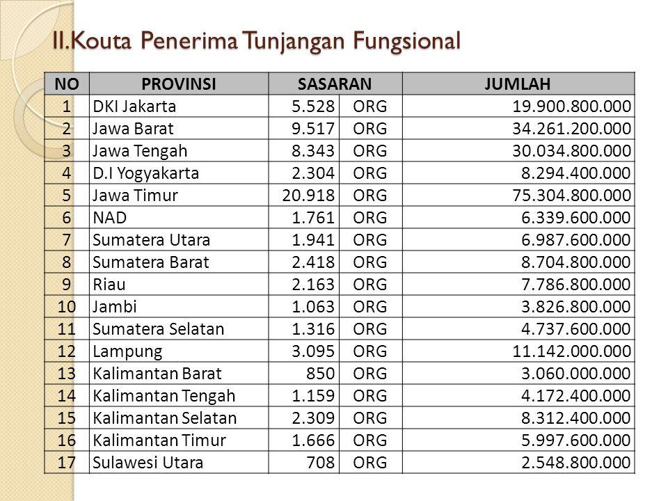 II.Kouta Penerima Tunjangan Fungsional NOPROVINSISASARANJUMLAH 1DKI Jakarta5.528ORG19.900.800.000 2Jawa Barat9.517ORG34.261.200.000 3Jawa Tengah8.343O