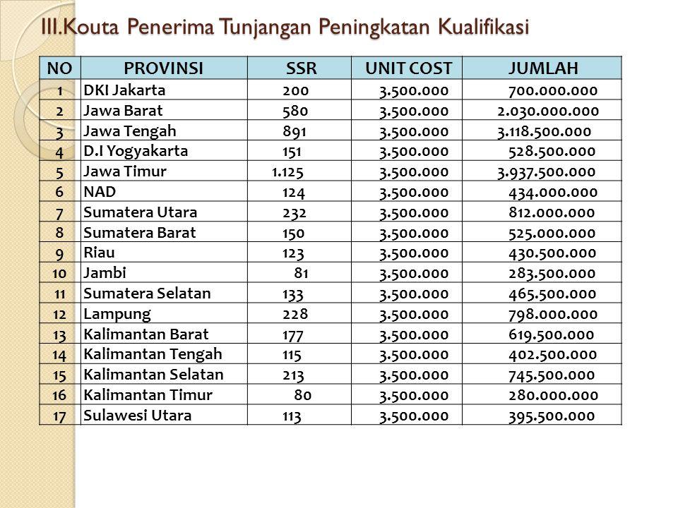 III.Kouta Penerima Tunjangan Peningkatan Kualifikasi NOPROVINSI SSR UNIT COST JUMLAH 1DKI Jakarta 200 3.500.000 700.000.000 2Jawa Barat 580 3.500.000