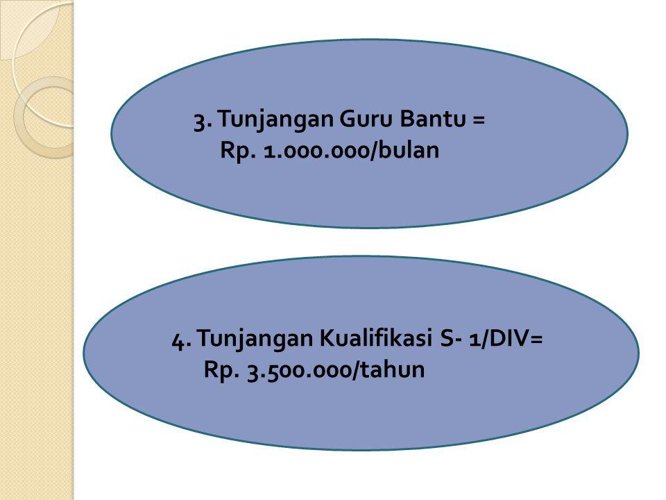 3. Tunjangan Guru Bantu = Rp. 1.000.000/bulan 4. Tunjangan Kualifikasi S- 1/DIV= Rp. 3.500.000/tahun