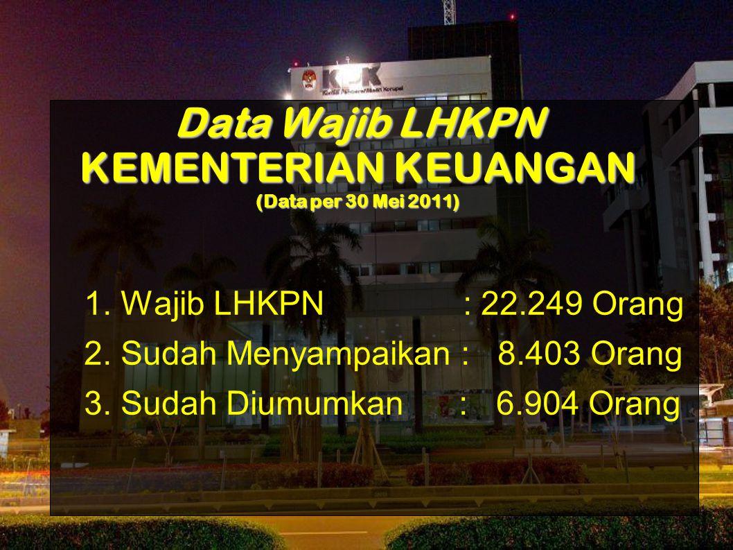 Data Wajib LHKPN KEMENTERIAN KEUANGAN (Data per 30 Mei 2011) 1. Wajib LHKPN : 22.249 Orang 2. Sudah Menyampaikan : 8.403 Orang 3. Sudah Diumumkan : 6.