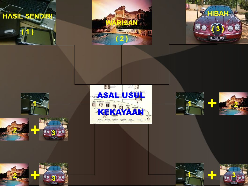 ASAL USUL KEKAYAAN 1 3 3 1 1 + + + HASIL SENDIRI ( 1 ) 2 2 WARISAN ( 2 ) HIBAH ( 3 ) 3 + 2