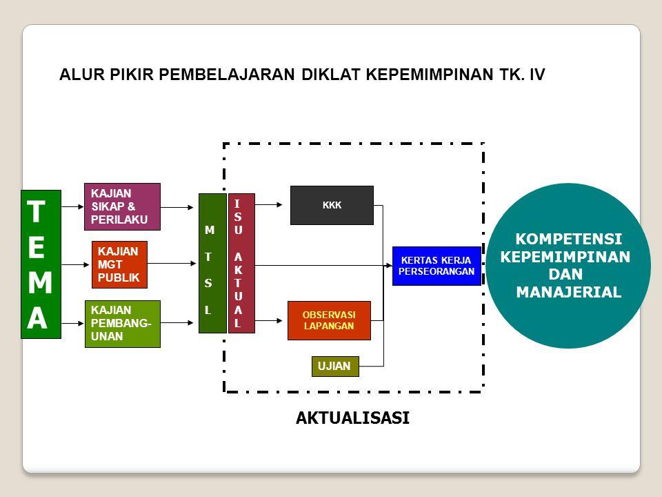 2.Pengorganisasian a. Inventarisir pekerjaan b. Pengelompokan Pekerjaan c.