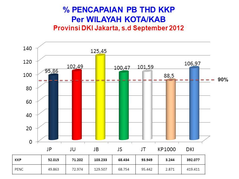 % PENCAPAIAN PB THD KKP Per WILAYAH KOTA/KAB Provinsi DKI Jakarta, s.d September 2012 KKP52.01571.202103.23368.43493.9493.244392.077 PENC49.86372.974129.50768.75495.4422.871419.411 90%