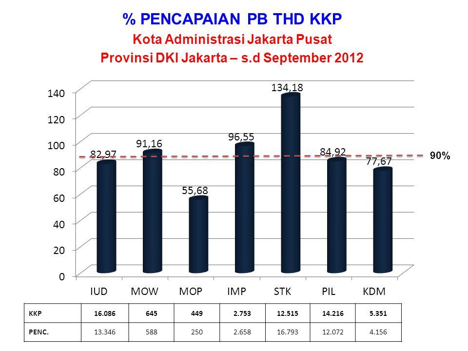 % PENCAPAIAN PB THD KKP Kota Administrasi Jakarta Pusat Provinsi DKI Jakarta – s.d September 2012 KKP16.0866454492.75312.51514.2165.351 PENC.13.3465882502.65816.79312.0724.156 90%