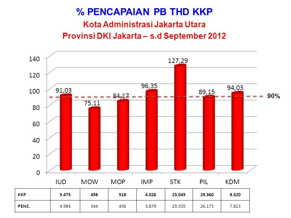 % PENCAPAIAN PB THD KKP Kota Administrasi Jakarta Utara Provinsi DKI Jakarta – s.d September 2012 KKP5.4754585184.02623.04529.3608.320 PENC.4.9843444363.87929.33526.1737.823 90%