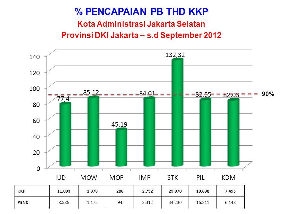 % PENCAPAIAN PB THD KKP Kota Administrasi Jakarta Selatan Provinsi DKI Jakarta – s.d September 2012 KKP11.0931.3782082.75225.87019.6387.495 PENC.8.5861.173942.31234.23016.2116.148 90%