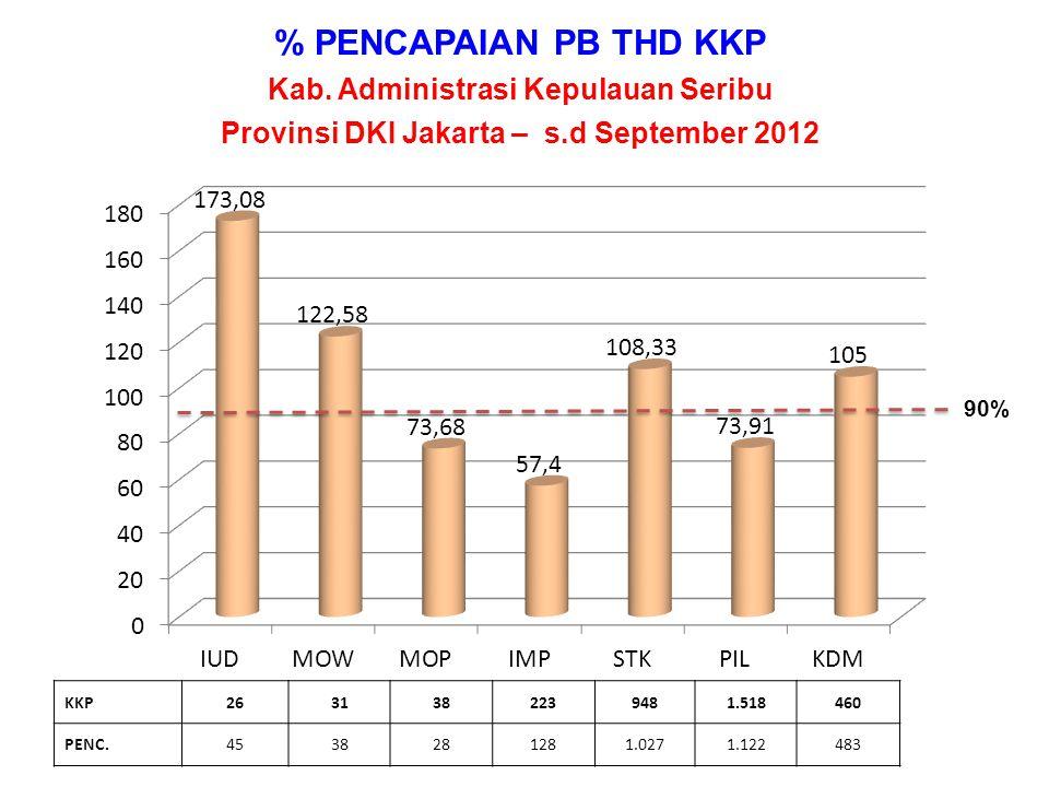 PENCAPAIAN % PA THD PUS Provinsi DKI Jakarta – s.d September 2012 PA91.391211.631239.258186.193300.3723.6141.032.459 PUS114.167267.765296.629233.008365.3524.8241.281.745