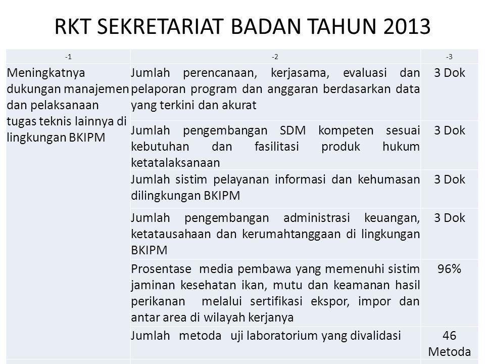 RKT SEKRETARIAT BADAN TAHUN 2013 -2-3 Meningkatnya dukungan manajemen dan pelaksanaan tugas teknis lainnya di lingkungan BKIPM Jumlah perencanaan, ker
