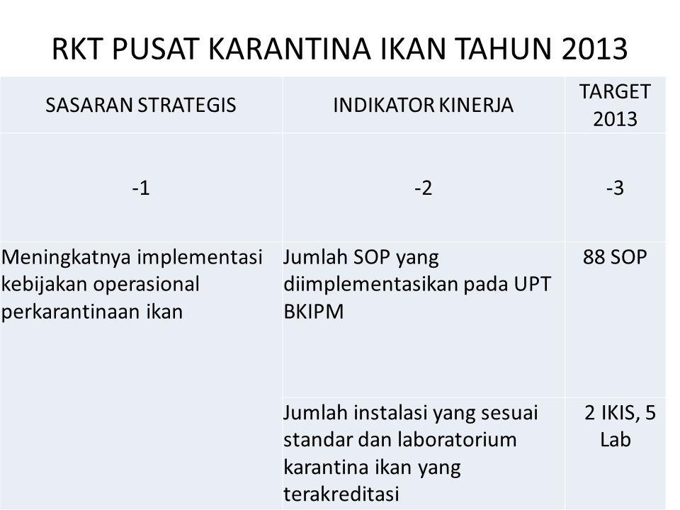RKT PUSAT KARANTINA IKAN TAHUN 2013 SASARAN STRATEGISINDIKATOR KINERJA TARGET 2013 -2-3 Meningkatnya implementasi kebijakan operasional perkarantinaan