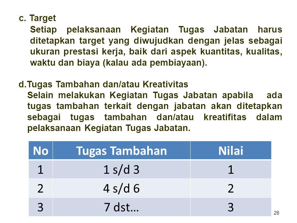 28 c. Target Setiap pelaksanaan Kegiatan Tugas Jabatan harus ditetapkan target yang diwujudkan dengan jelas sebagai ukuran prestasi kerja, baik dari a