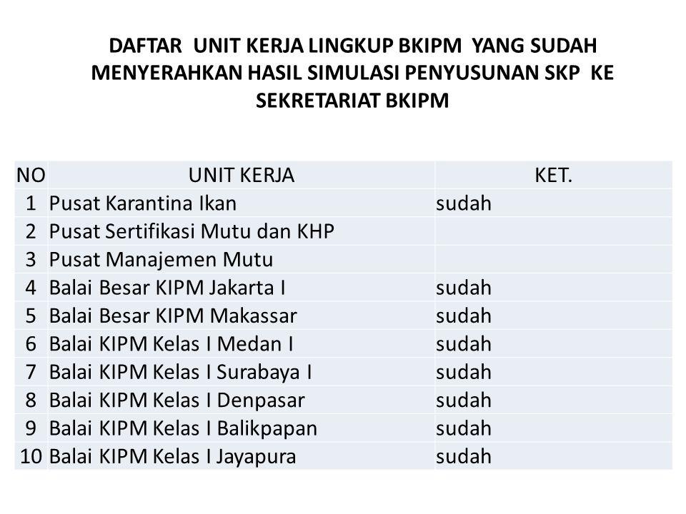 NOUNIT KERJAKET. 1Pusat Karantina Ikansudah 2Pusat Sertifikasi Mutu dan KHP 3Pusat Manajemen Mutu 4Balai Besar KIPM Jakarta Isudah 5Balai Besar KIPM M