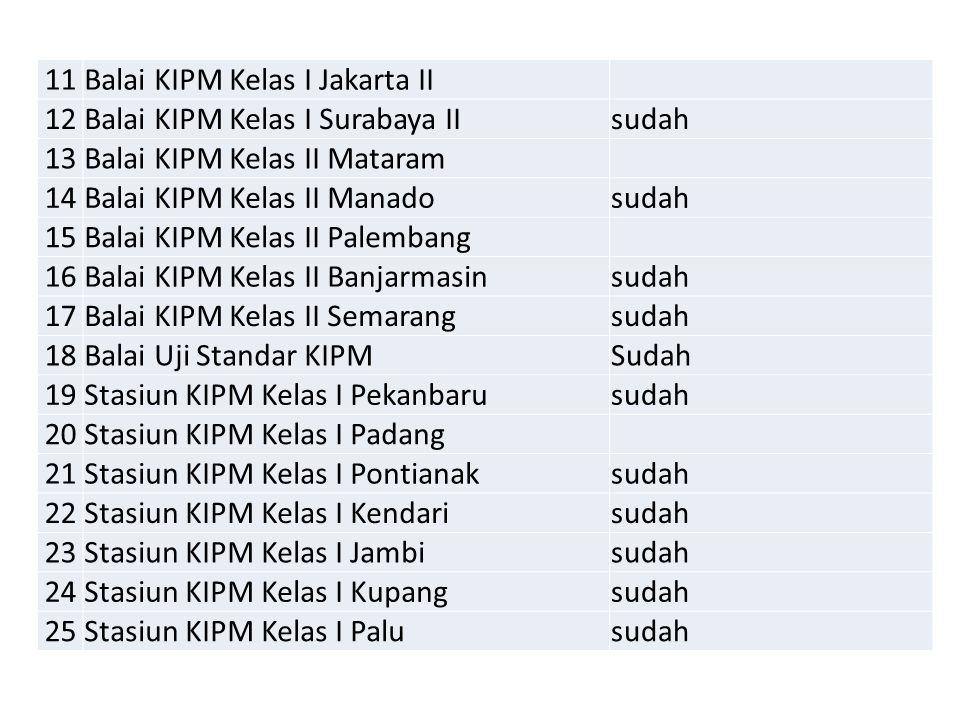 11Balai KIPM Kelas I Jakarta II 12Balai KIPM Kelas I Surabaya IIsudah 13Balai KIPM Kelas II Mataram 14Balai KIPM Kelas II Manadosudah 15Balai KIPM Kel