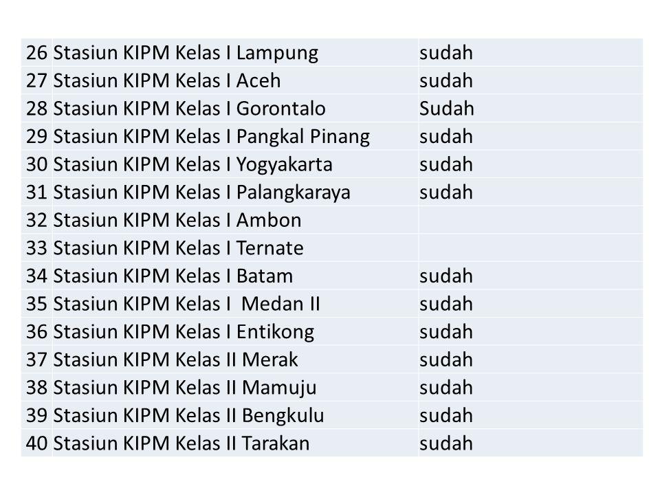 26Stasiun KIPM Kelas I Lampungsudah 27Stasiun KIPM Kelas I Acehsudah 28Stasiun KIPM Kelas I GorontaloSudah 29Stasiun KIPM Kelas I Pangkal Pinangsudah