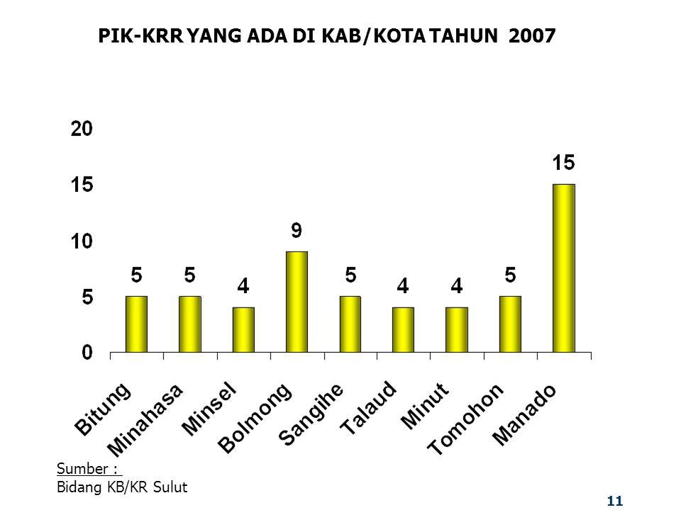 11 PIK-KRR YANG ADA DI KAB/KOTA TAHUN 2007 Sumber : Bidang KB/KR Sulut