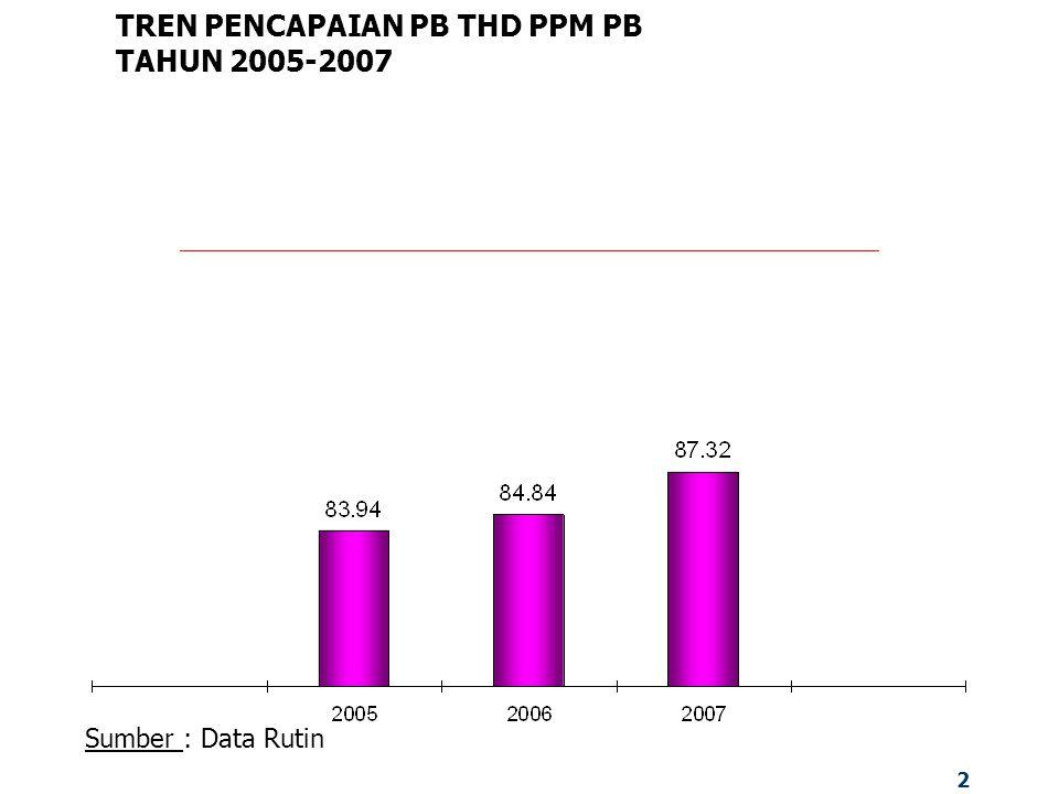 2 TREN PENCAPAIAN PB THD PPM PB TAHUN 2005-2007 Sumber : Data Rutin