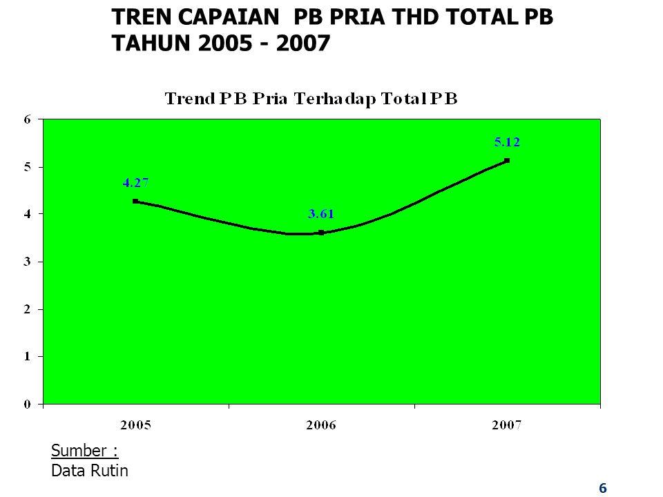 6 TREN CAPAIAN PB PRIA THD TOTAL PB TAHUN 2005 - 2007 Sumber : Data Rutin