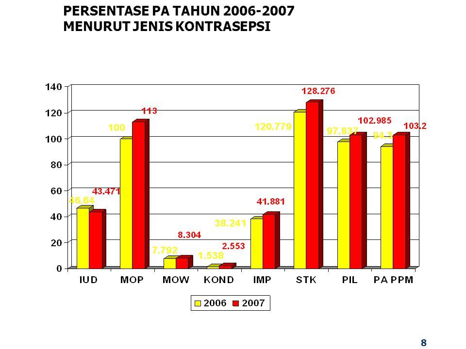 8 PERSENTASE PA TAHUN 2006-2007 MENURUT JENIS KONTRASEPSI