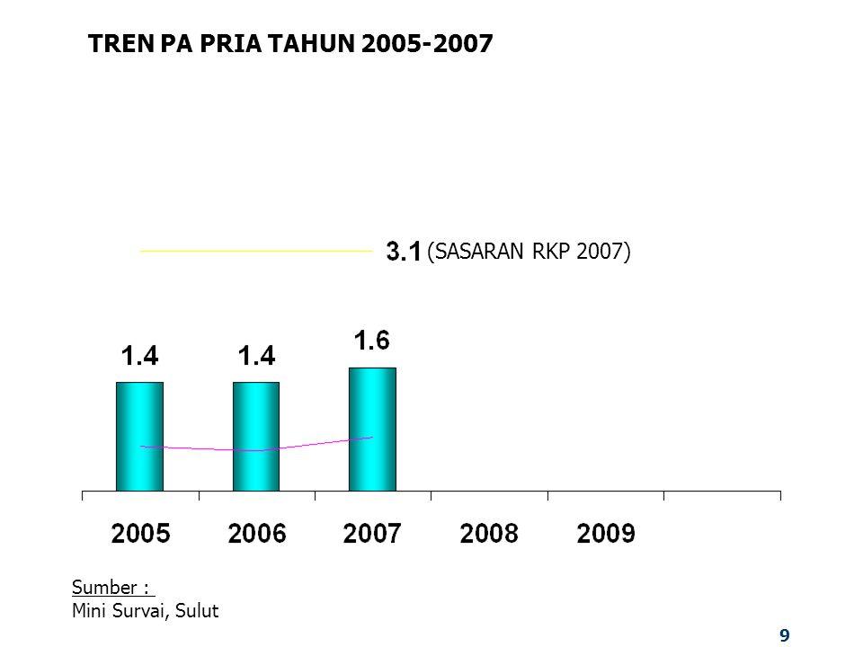 9 TREN PA PRIA TAHUN 2005-2007 Sumber : Mini Survai, Sulut (SASARAN RKP 2007)