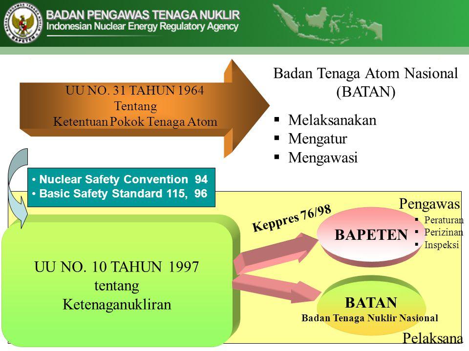 UU NO. 31 TAHUN 1964 Tentang Ketentuan Pokok Tenaga Atom Badan Tenaga Atom Nasional (BATAN)  Melaksanakan  Mengatur  Mengawasi UU NO. 10 TAHUN 1997