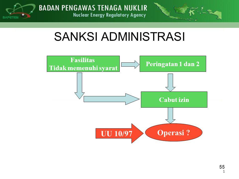 55 Fasilitas Tidak memenuhi syarat Peringatan 1 dan 2 Cabut izin Operasi ? UU 10/97 SANKSI ADMINISTRASI
