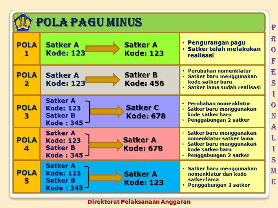 Pagu minus Langkah – Langkah Penyelesaian Langkah – Langkah Penyelesaian a.