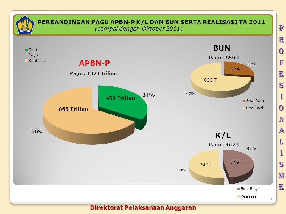 3 PERBANDINGAN PAGU APBN-P K/L DAN BUN SERTA REALISASI TA 2011 (sampai dengan Oktober 2011) Pagu : 1321 Triliun 868 Triliun 452 Triliun 243 T 218 T 62