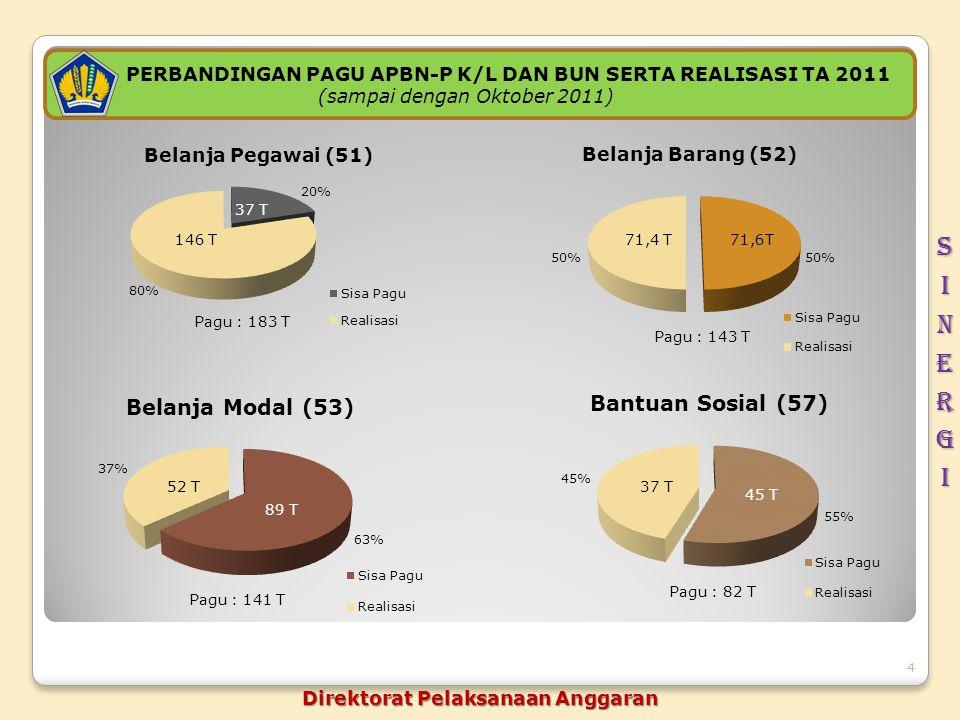 4 PERBANDINGAN PAGU APBN-P K/L DAN BUN SERTA REALISASI TA 2011 (sampai dengan Oktober 2011) Direktorat Pelaksanaan Anggaran 146 T 37 T Pagu : 183 T 71