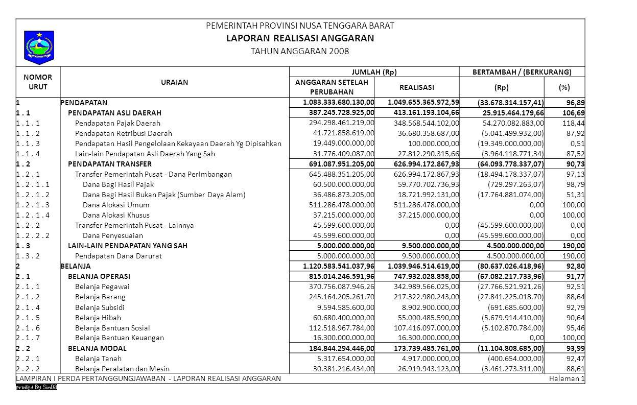 PEMERINTAH PROVINSI NUSA TENGGARA BARAT LAPORAN REALISASI ANGGARAN TAHUN ANGGARAN 2008 NOMOR URUT URAIAN JUMLAH (Rp)BERTAMBAH / (BERKURANG) ANGGARAN SETELAH PERUBAHAN REALISASI(Rp)(%) 1PENDAPATAN 1.083.333.680.130,001.049.655.365.972,59 (33.678.314.157,41)96,89 1.