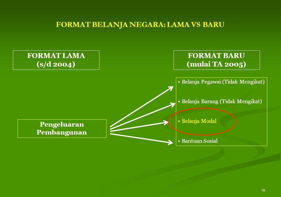 10 Belanja Pegawai (Tidak Mengikat) Belanja Barang (Tidak Mengikat) Belanja Modal Bantuan Sosial Pengeluaran Pembangunan FORMAT LAMA (s/d 2004) FORMAT