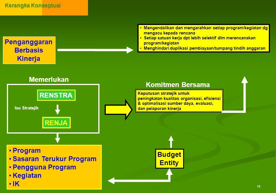 19 Penganggaran Berbasis Kinerja RENSTRA RENJA Mengendalikan dan mengarahkan setiap program/kegiatan dg mengacu kepada rencana Setiap satuan kerja dpt